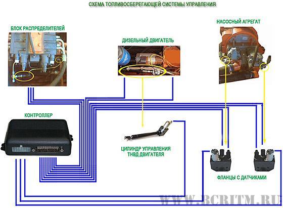 Топливосберегающая система управления экскаватором ТВЭКС